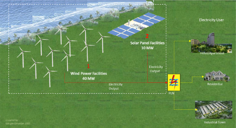 Wind / Solar Project – Sulawesi